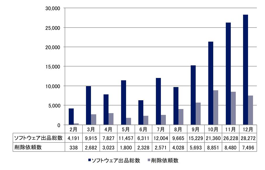 bsa_graph_20140109